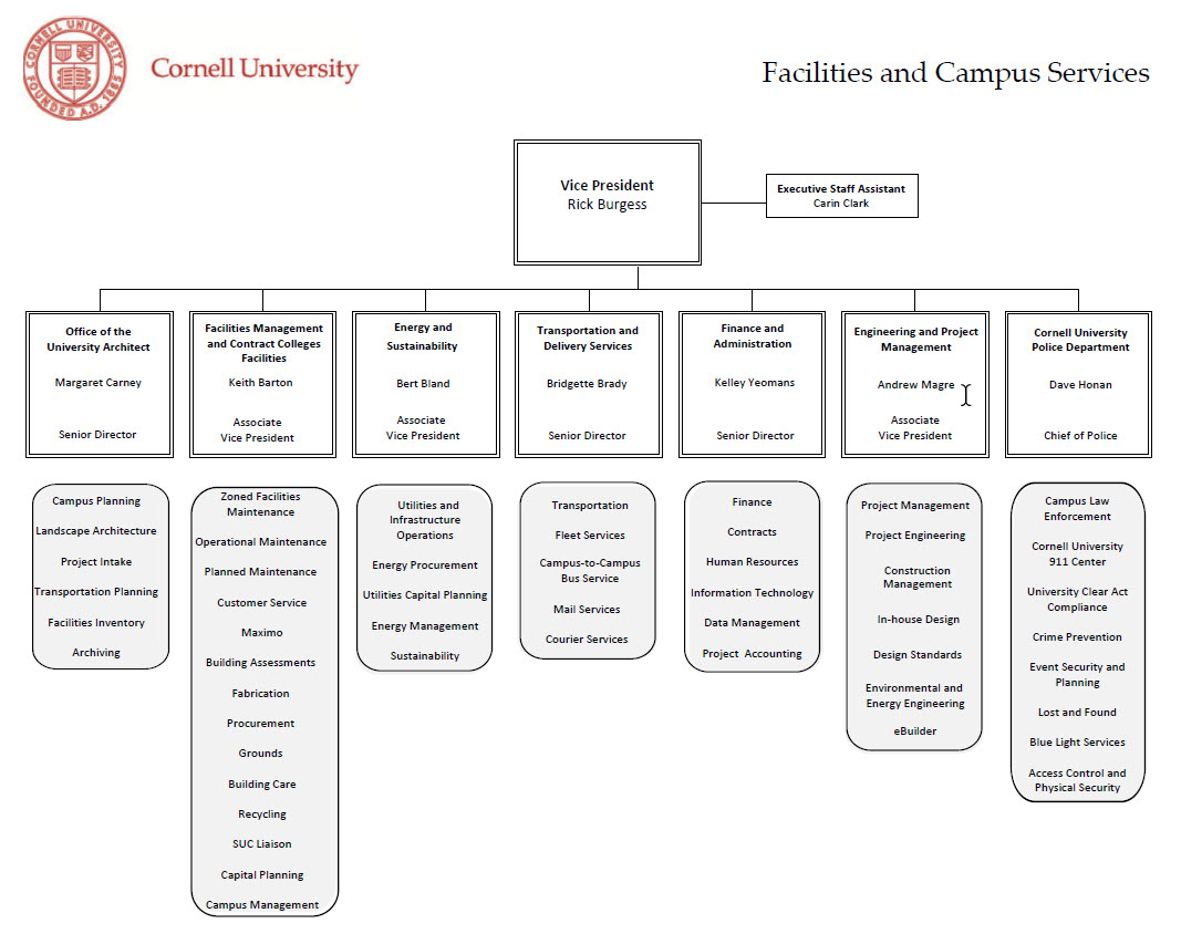 Facility and Campus Services Org Chart