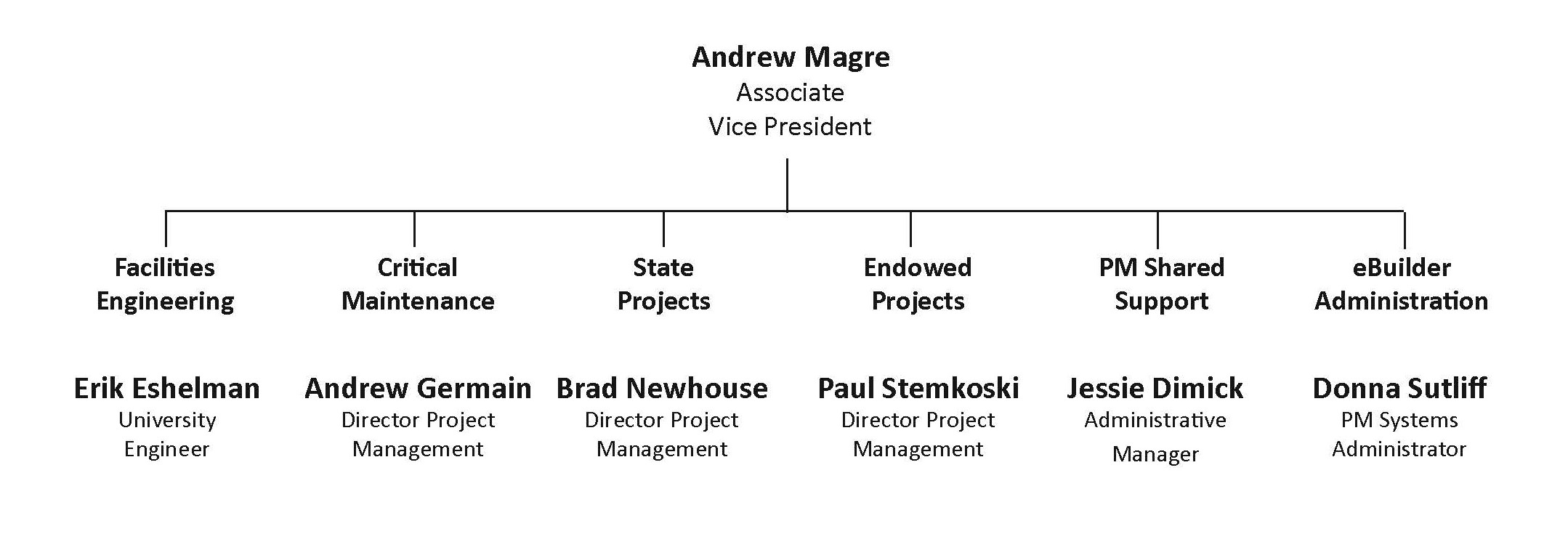 Org chart of the E&PM team.