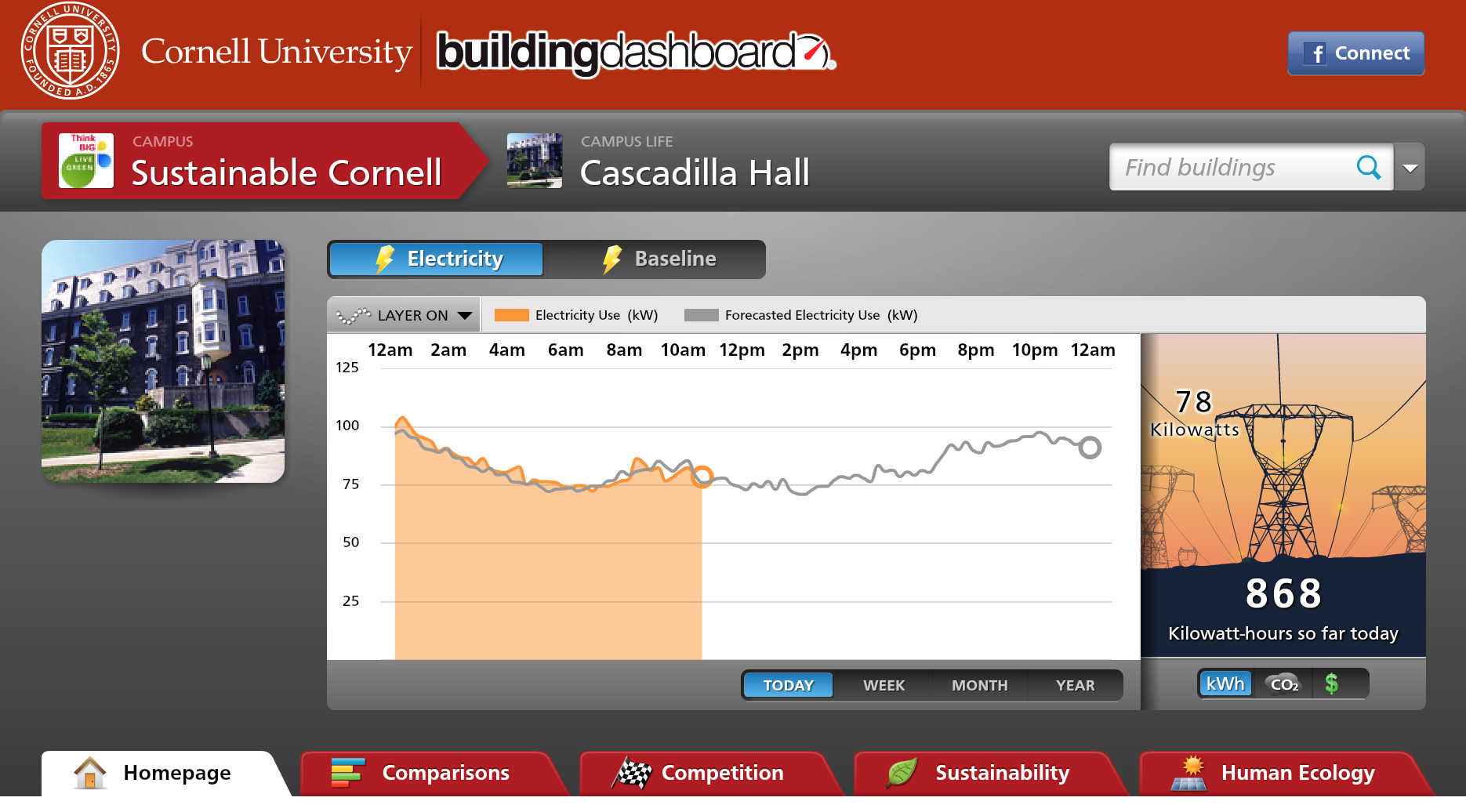 Screenshot of a daily reading of Cascadilla Hall from the Big Red Energy Scoreboard website. Compares current electricity usage to previous year's daily readings.