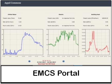 Screenshot of a page on the EMCS portal showing three graphs: chilled water, electric, and building heat of a building on campus