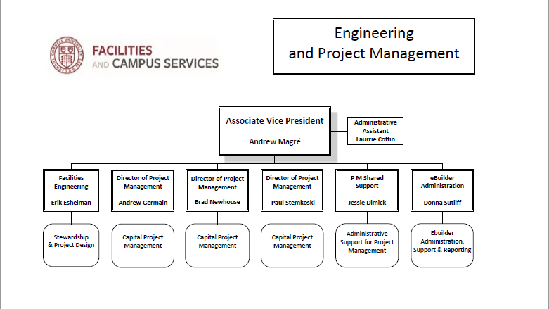Engineering And Project Management Organization Chart