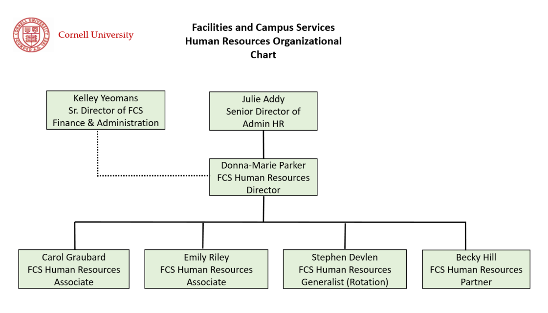 FCS Human Resources Organization Chart | Facilities And Campus Services