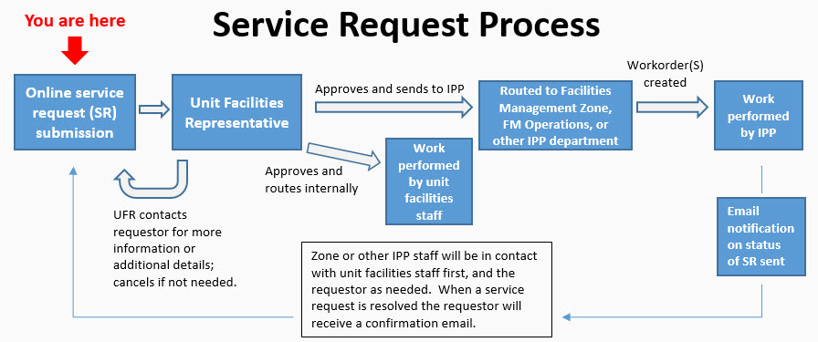 Service request  process graphic
