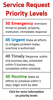 Service Request Priority Levels 50 Emergency Imminent threat to people, property, institution; immediate response 45 Urgent Make all efforts to mitigate problem today; overtime is authorized 40 Timely Response within one business day; scheduled within 5 business days; completed within schedule 30 Routine Make all efforts to schedule within 5 days; begin work by date